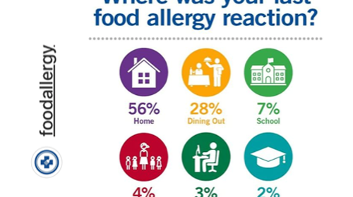 DO YOU HAVE A FOOD ALLERGY? FARE PATIENT REGISTRY DEADLINE APPROACHING!